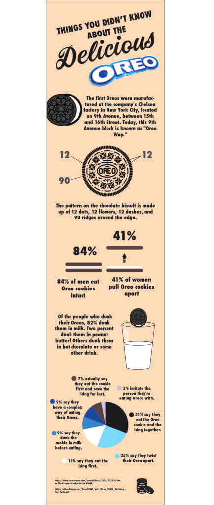 infographics about eating oreos